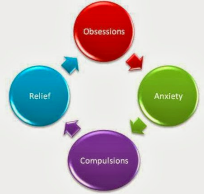 erp anxiety & ocd experts cognitive behavior therapy center grief cycle diagram i recently attended the 21st annual ocd conference in los angeles put on by the international ocd foundation the conference was well organized and had a