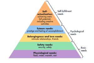 Maslow Hierarchy 1
